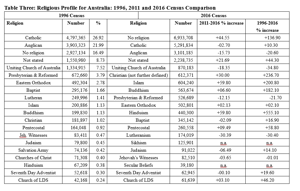 Religious Profile for Australia: 1996, 2011 and 2016 Census Comparison