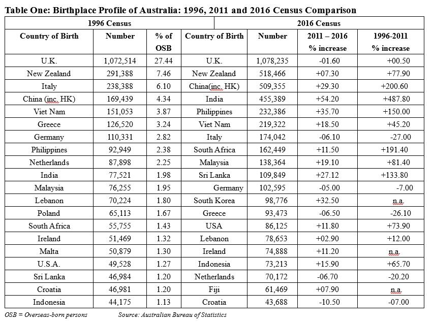 : Birthplace Profile of Australia: 1996, 2011 and 2016 Census Comparison