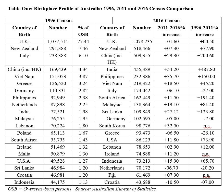 Birthplace Profile of Australia: 1996, 2011 and 2016 Census Comparison