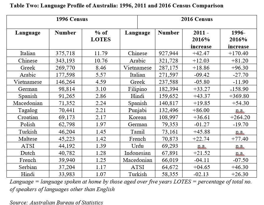 Language Profile of Australia: 1996, 2011 and 2016 Census Comparison