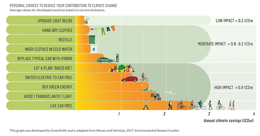 Graph shows the relative scale of greenhouse emissions reductions that can be achieved