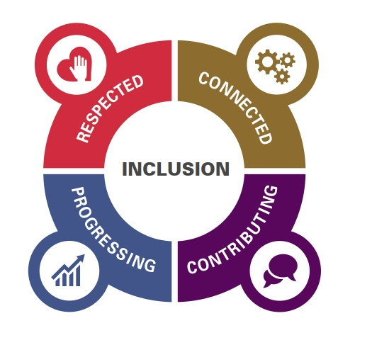 steps to creating inclusive multifaith workplaces