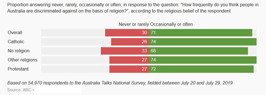 Respondents to ABC Talks
