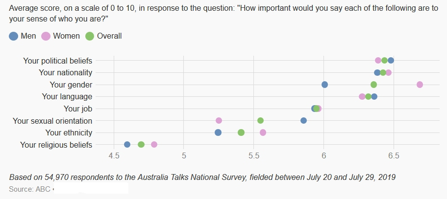 Religious belief is rated the least important attribute