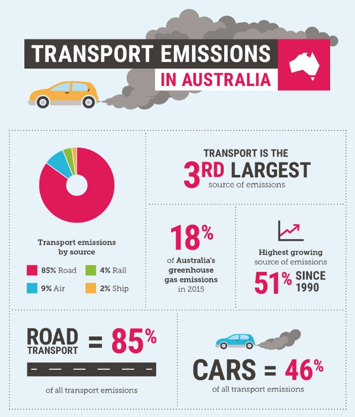 Australian transport emissions