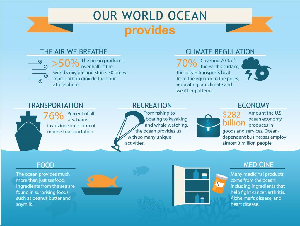 Ocean graphic